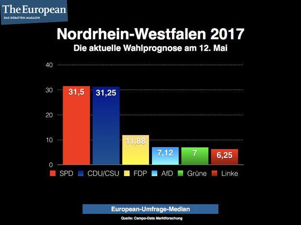 spd die-linke die-gruenen cdu fdp.die-liberalen AfD