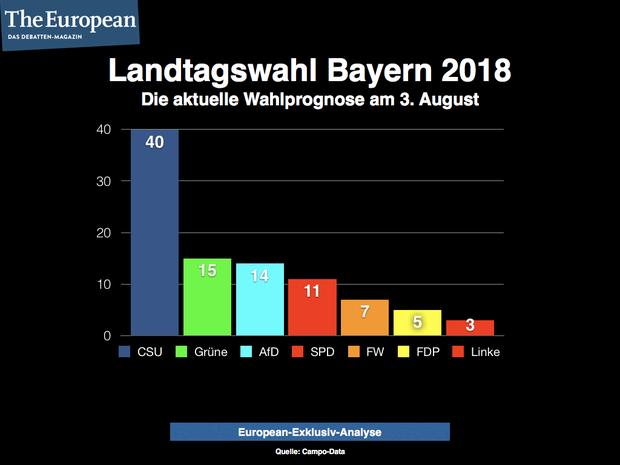spd horst-seehofer AfD Lanndtagswahl Bayern Markus Söder