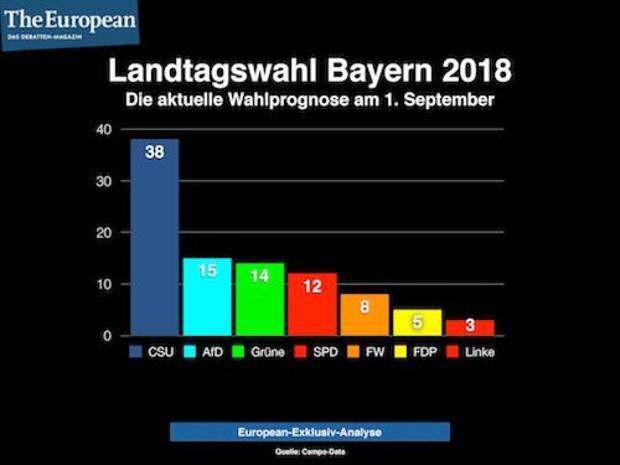 fdp landtagswahl die-gruenen csu AfD Landtagswahl-Bayern Markus Söder