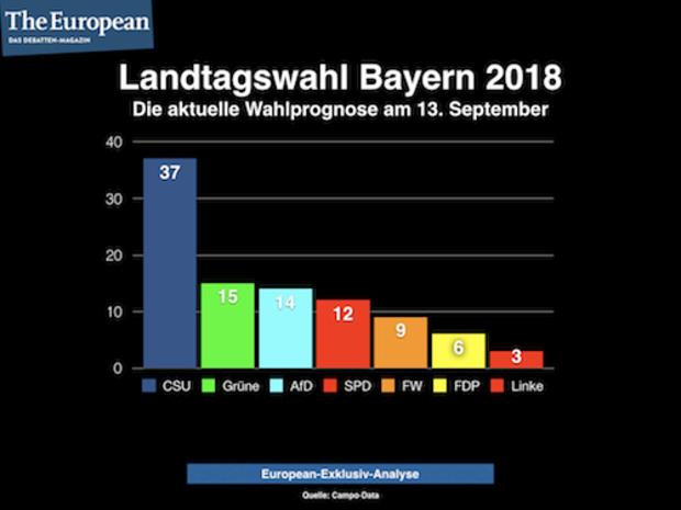 horst-seehofer Landtagswahl-Bayern Markus Söder