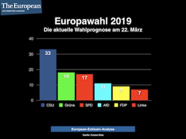 Umfrage-zur-Europawahl-2019-AfD-und-Linke-schw-cheln-zur-Europawahl