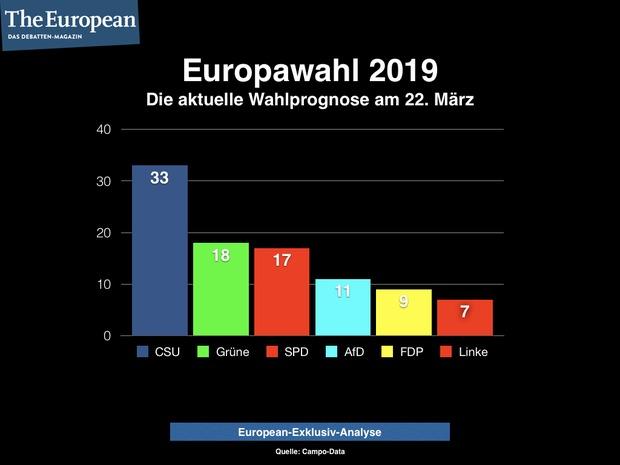 cdu AfD Die Grünen DIE GRÜNEN Europawahl 2019